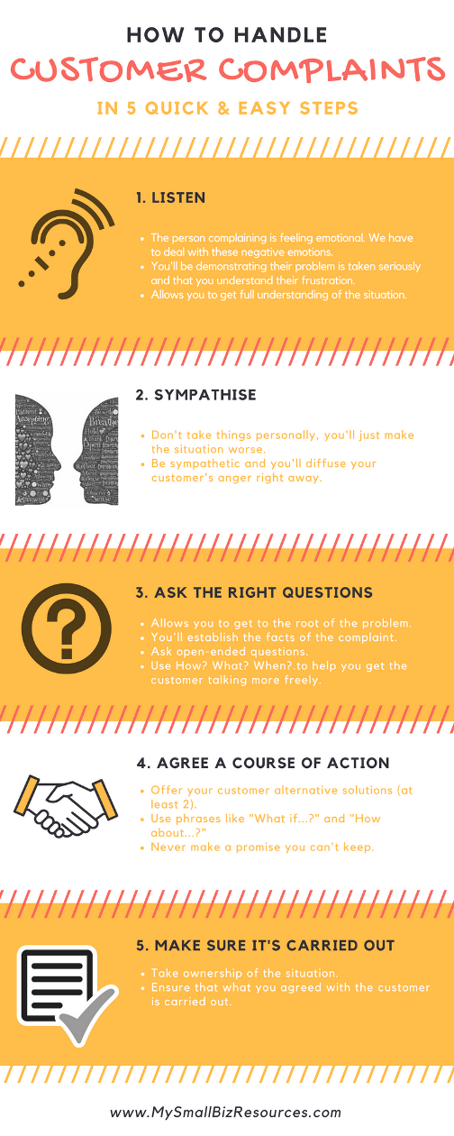 How to Handle Customer complaints infographic
